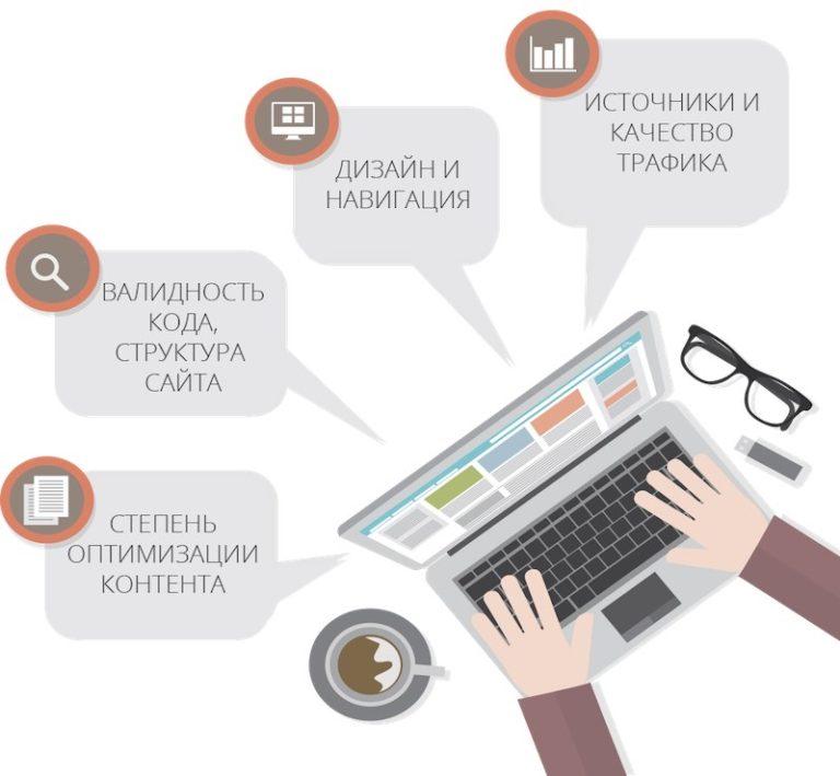 Анализ сайта на продвижение онлайн создание сми сайта
