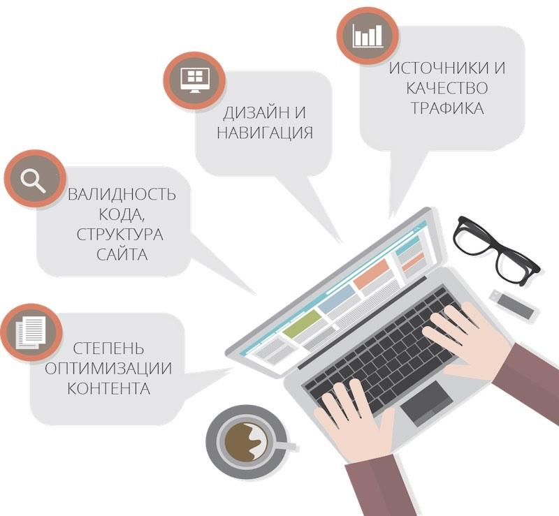 Бесплатный анализ сайта онлайн с рекомендациями